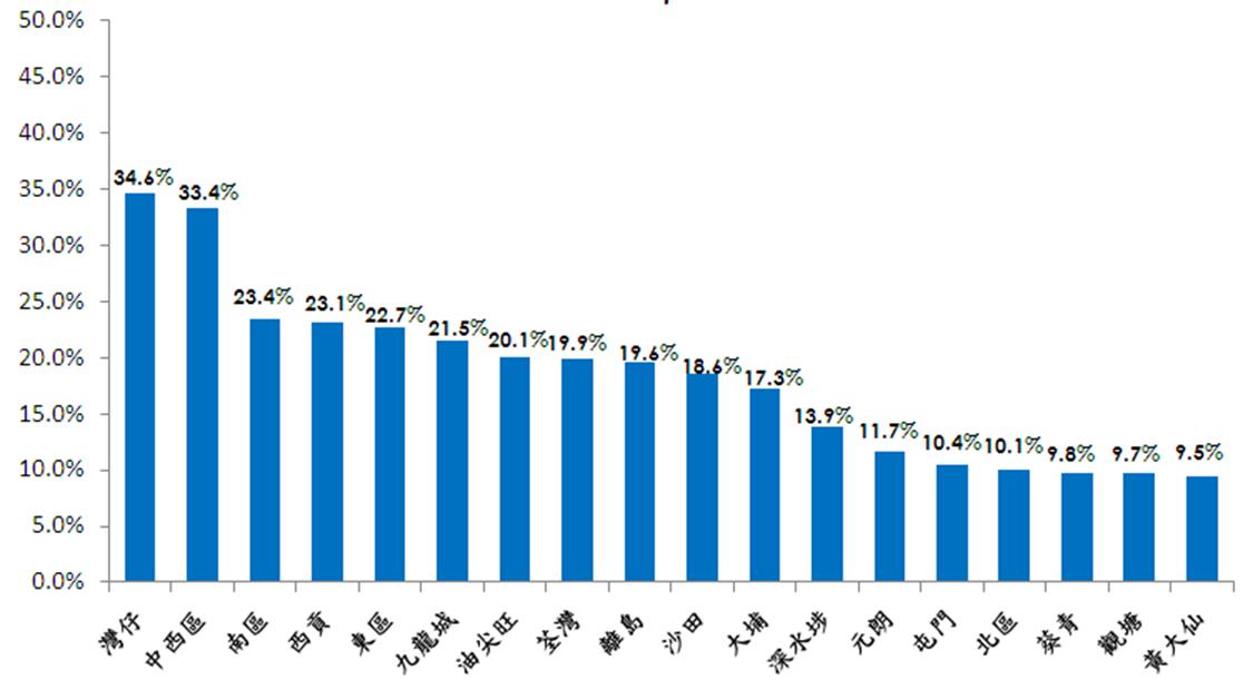 (圖三)香港2016年家庭住戶每月收入6萬元或以上的家庭住戶數目佔比