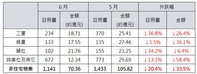 表: 6月非住宅物業註冊與5月數字比較