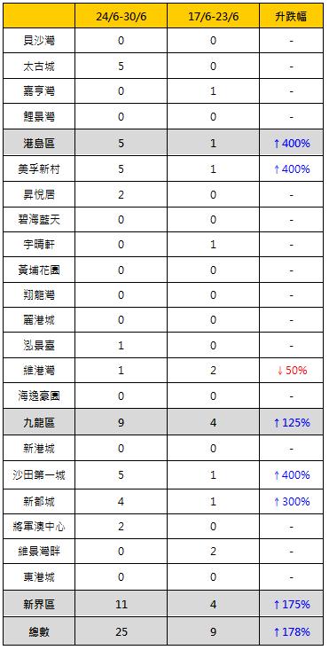 表: 各屋苑買賣成交與前周比較