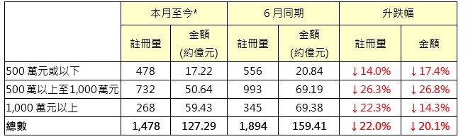 表:本月至今*二手住宅註冊與6月同期數字比較