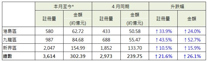 表: 本月至今*各區整體住宅註冊與4月同期數字比較